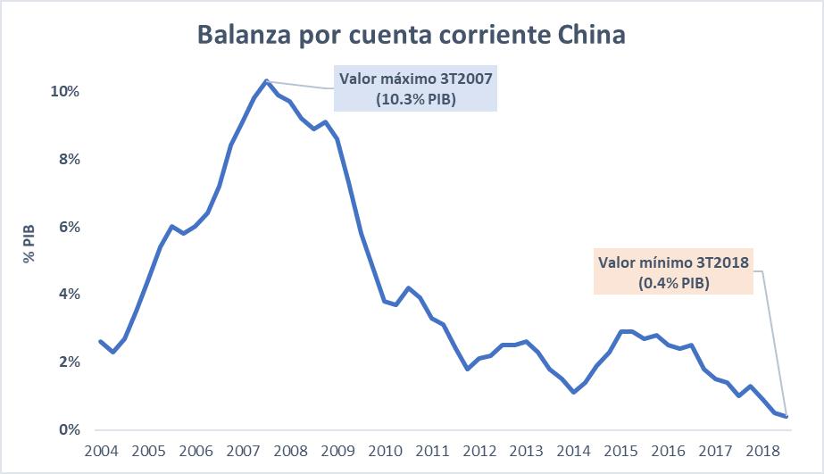 Gráfico que muestra la caída del superavit comercial chino